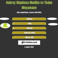 Aubrey Maphosa Modiba vs Thabo Mnyamane h2h player stats