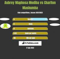 Aubrey Maphosa Modiba vs Charlton Mashumba h2h player stats
