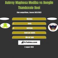 Aubrey Maphosa Modiba vs Bongile Thanduxolo Booi h2h player stats