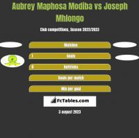 Aubrey Maphosa Modiba vs Joseph Mhlongo h2h player stats