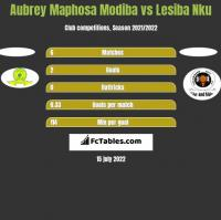 Aubrey Maphosa Modiba vs Lesiba Nku h2h player stats