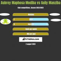 Aubrey Maphosa Modiba vs Guily Manziba h2h player stats