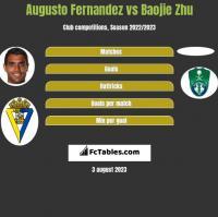 Augusto Fernandez vs Baojie Zhu h2h player stats