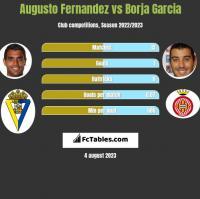 Augusto Fernandez vs Borja Garcia h2h player stats