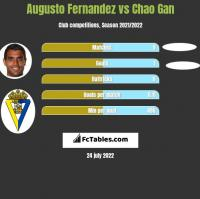 Augusto Fernandez vs Chao Gan h2h player stats
