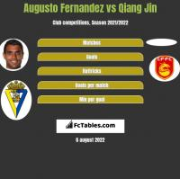 Augusto Fernandez vs Qiang Jin h2h player stats