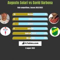 Augusto Solari vs David Barbona h2h player stats