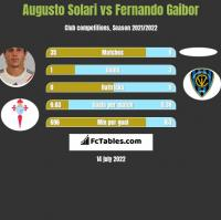 Augusto Solari vs Fernando Gaibor h2h player stats
