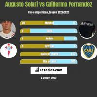 Augusto Solari vs Guillermo Fernandez h2h player stats