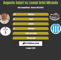 Augusto Solari vs Leonel Ariel Miranda h2h player stats