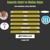 Augusto Solari vs Matias Rojas h2h player stats