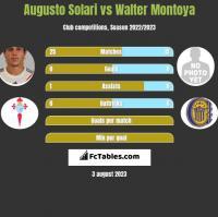 Augusto Solari vs Walter Montoya h2h player stats