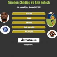 Aurelien Chedjou vs Aziz Behich h2h player stats