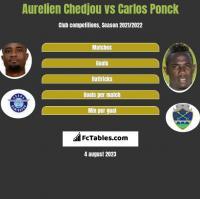 Aurelien Chedjou vs Carlos Ponck h2h player stats
