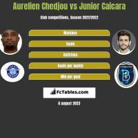Aurelien Chedjou vs Junior Caicara h2h player stats