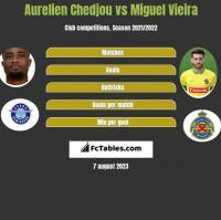 Aurelien Chedjou vs Miguel Vieira h2h player stats
