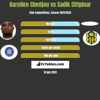 Aurelien Chedjou vs Sadik Ciftpinar h2h player stats