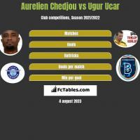 Aurelien Chedjou vs Ugur Ucar h2h player stats
