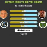 Aurelien Collin vs Bill Poni Tuiloma h2h player stats