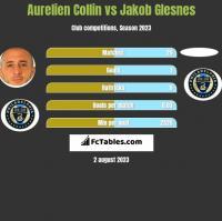 Aurelien Collin vs Jakob Glesnes h2h player stats