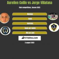 Aurelien Collin vs Jorge Villafana h2h player stats