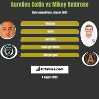 Aurelien Collin vs Mikey Ambrose h2h player stats