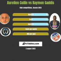 Aurelien Collin vs Raymon Gaddis h2h player stats