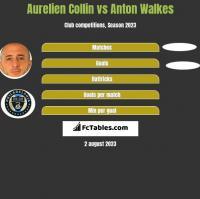 Aurelien Collin vs Anton Walkes h2h player stats