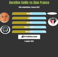 Aurelien Collin vs Alan Franco h2h player stats