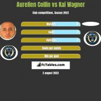 Aurelien Collin vs Kai Wagner h2h player stats
