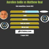 Aurelien Collin vs Matthew Real h2h player stats