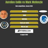 Aurelien Collin vs Mark McKenzie h2h player stats