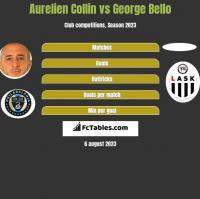 Aurelien Collin vs George Bello h2h player stats