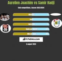 Aurelien Joachim vs Samir Hadji h2h player stats