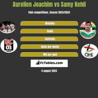 Aurelien Joachim vs Samy Kehli h2h player stats