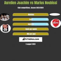 Aurelien Joachim vs Marius Noubissi h2h player stats