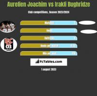 Aurelien Joachim vs Irakli Bughridze h2h player stats