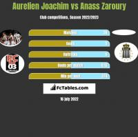 Aurelien Joachim vs Anass Zaroury h2h player stats