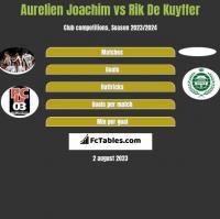 Aurelien Joachim vs Rik De Kuyffer h2h player stats