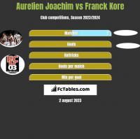 Aurelien Joachim vs Franck Kore h2h player stats