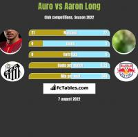 Auro vs Aaron Long h2h player stats