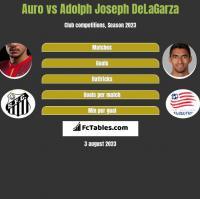 Auro vs Adolph Joseph DeLaGarza h2h player stats