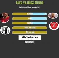 Auro vs Aljaz Struna h2h player stats