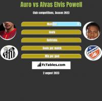 Auro vs Alvas Elvis Powell h2h player stats