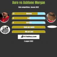 Auro vs Ashtone Morgan h2h player stats