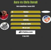 Auro vs Chris Duvall h2h player stats
