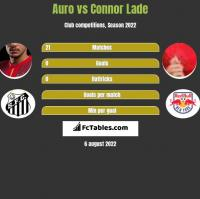 Auro vs Connor Lade h2h player stats