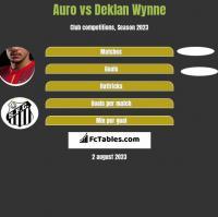 Auro vs Deklan Wynne h2h player stats
