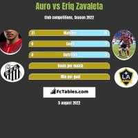 Auro vs Eriq Zavaleta h2h player stats