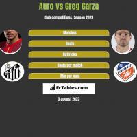 Auro vs Greg Garza h2h player stats